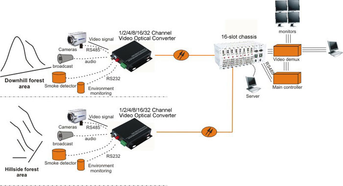 16-slot Chassis for Video Optical Converter